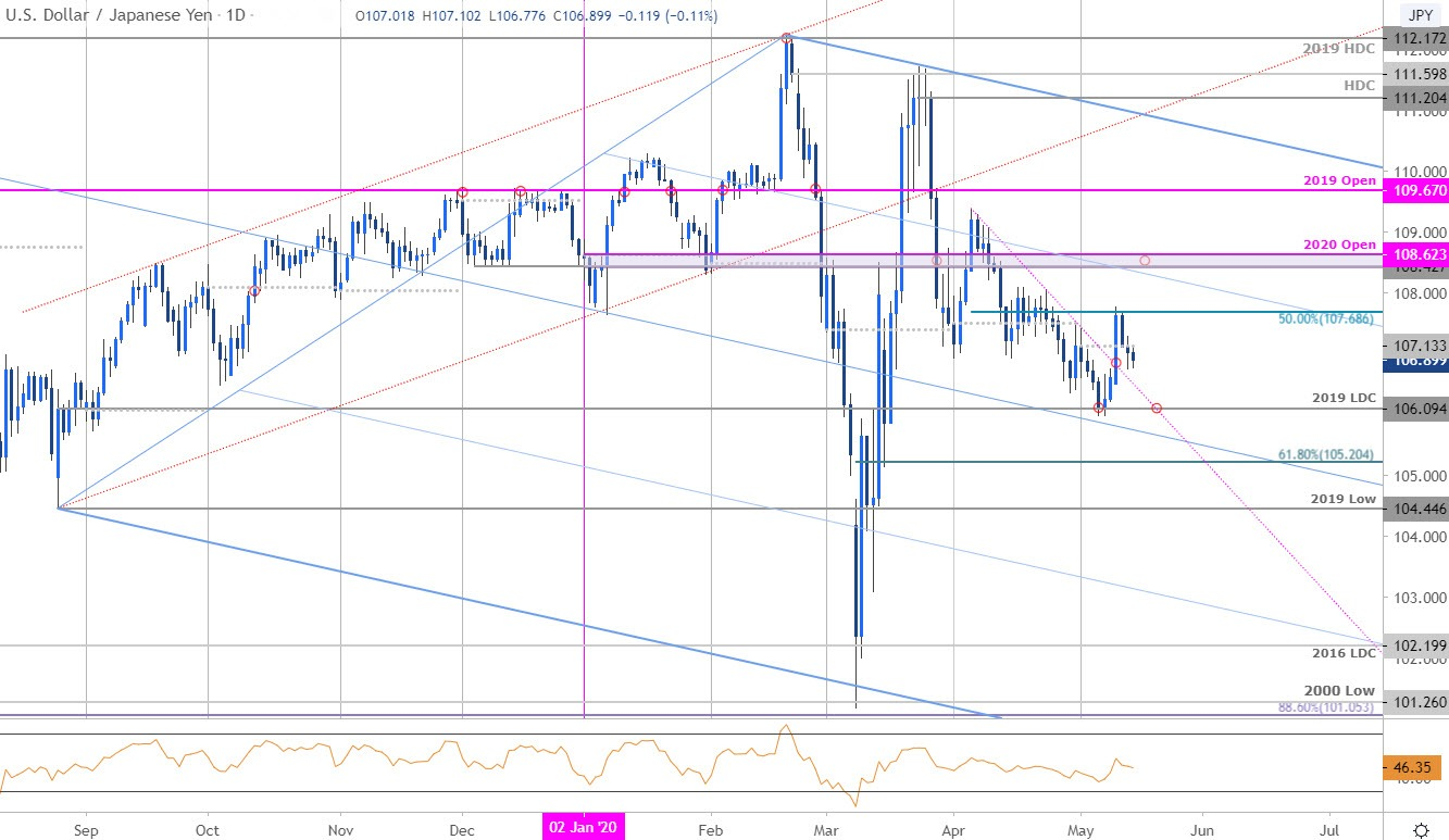 Anese Yen Technical Outlook Usd Jpy