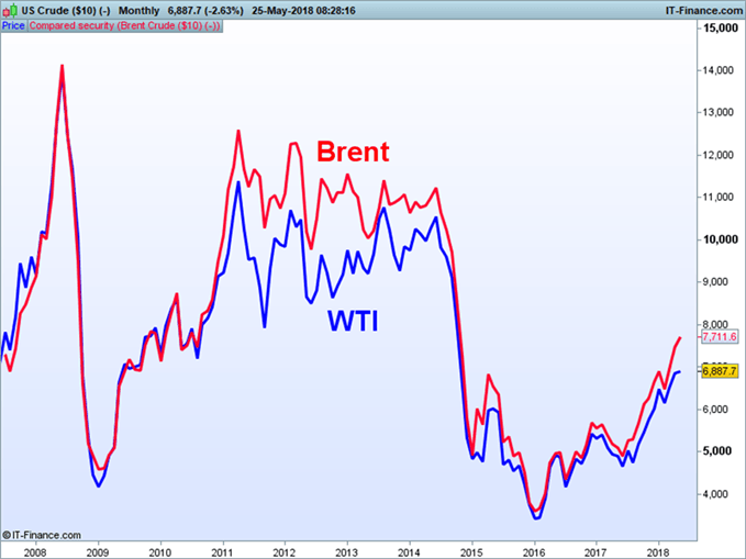 Spread WTI vs Brent. Gráfico que muestra la diferencia de precios entre WTI y Brent.