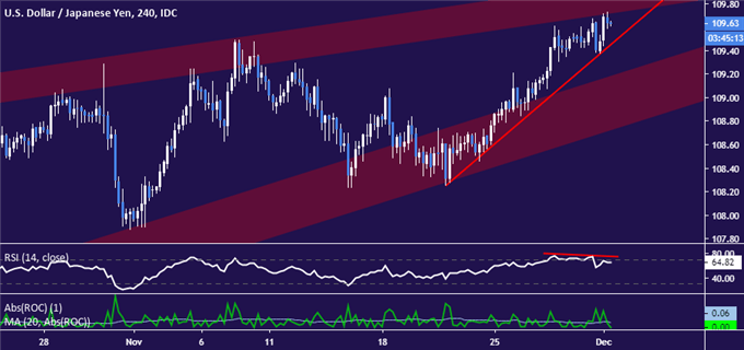 USD/JPY Chart Hints at Downturn, Nikkei May Be Topping