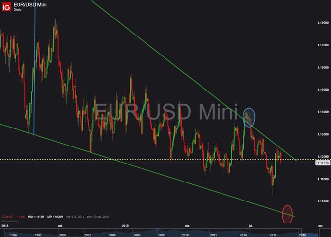 Gráfico diario EUR/USD - 13/08/2019