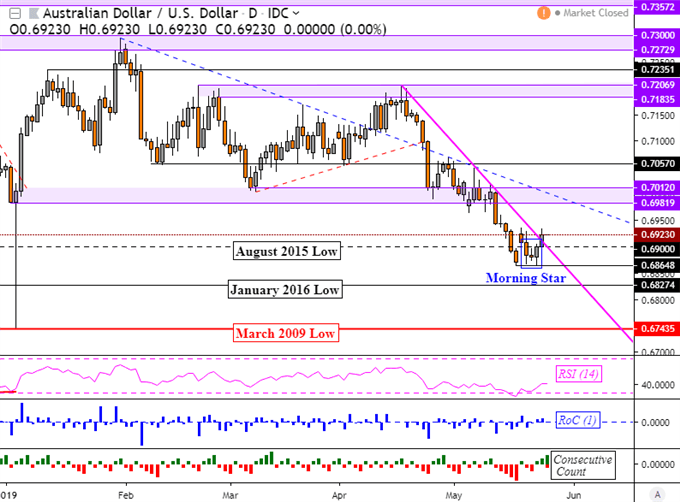 Did AUDUSD Bottom? GBPUSD Wobbled as UK PM Resigned Amidst Brexit