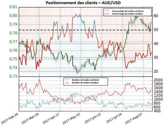 Les perspectives de l'AUD/USD restent incertaines