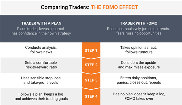 Trader with a plan vs Trader with FOMO