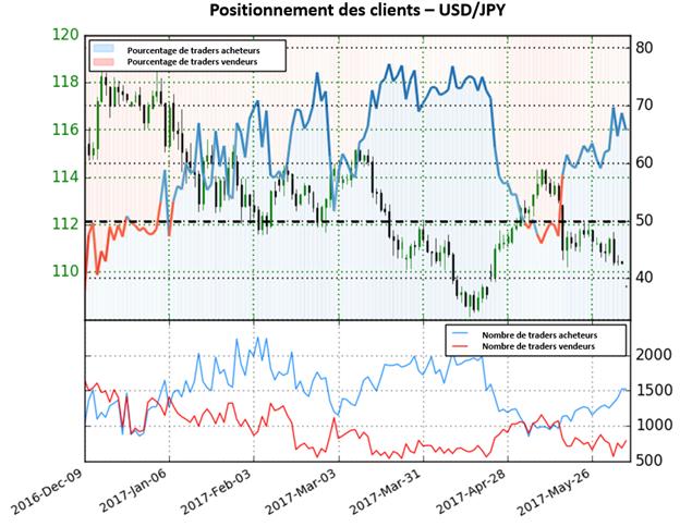Selon le Sentiment, le Yen continuera à s'apprécier par rapport le Dollar