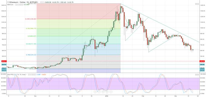 Bitcoin, Ripple, Litecoin Prices & Charts - Beware Weekend Volatility