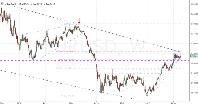 Fundamentals and Positioning Show Extreme EUR/USD Pressure Behind Range