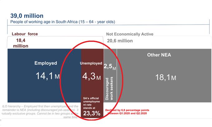 Ripartizione delle statistiche di disoccupazione SA
