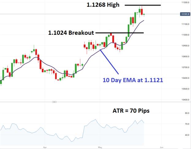 Prochain breakout en attente pour la paire EUR/USD