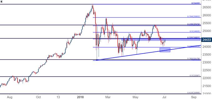 Dow Jones DJIA DIA Daily Chart