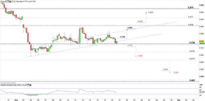 Copper price four hour chart 20-08-19