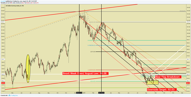 Dollar Price Analysis: Yellen May Have Cleared Path For DXY Weakness