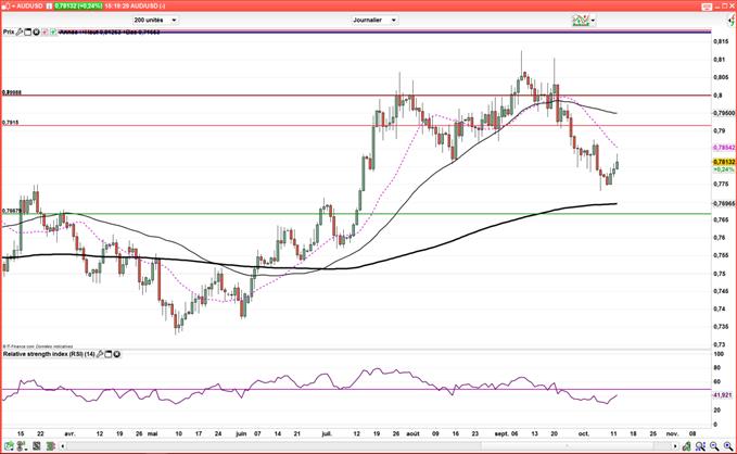 AUD/USD : L'or tire le dollar australien vers le haut