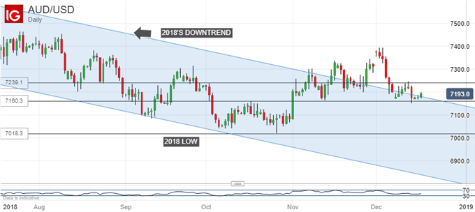 AUD/USD Could Get Fed Boost, But It's Not Likely To Last