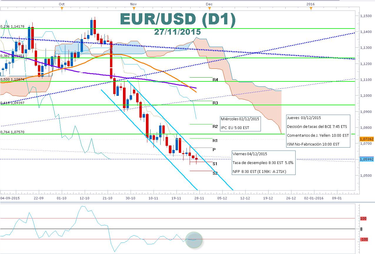 EURUSD mantuvo 1.0600 en la semana ¿Entregará más estímulos BCE en la última reunión de política monetaria?