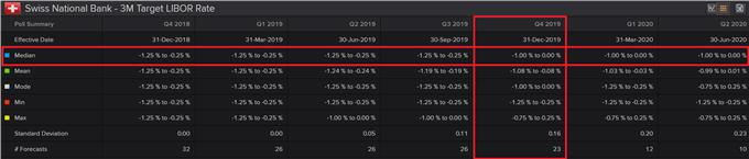 Prévisions des économistes quant à une hausse des taux de la BNS