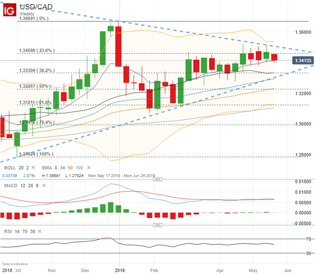 USDCAD Price Chart Ahead of Fed FOMC Minutes