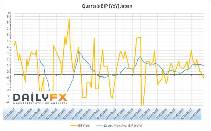 Japan BIP annualisiert