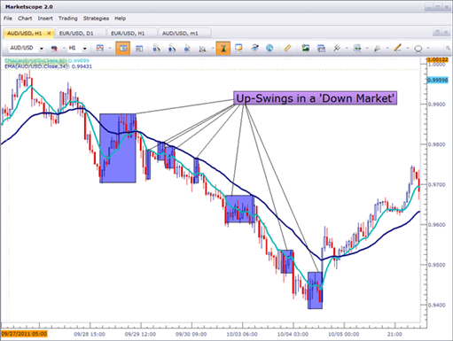 How to use lower swing-highs as resistance in a down-trend.