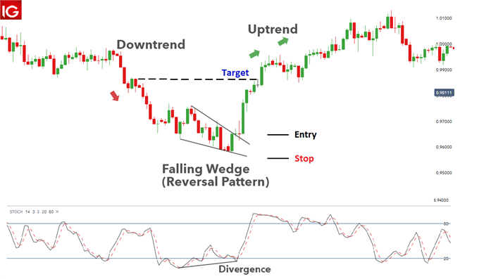 Descending wedge reversal pattern