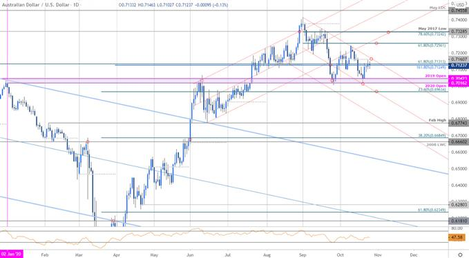 AUD/USD Grinds into Downtrend Resistance