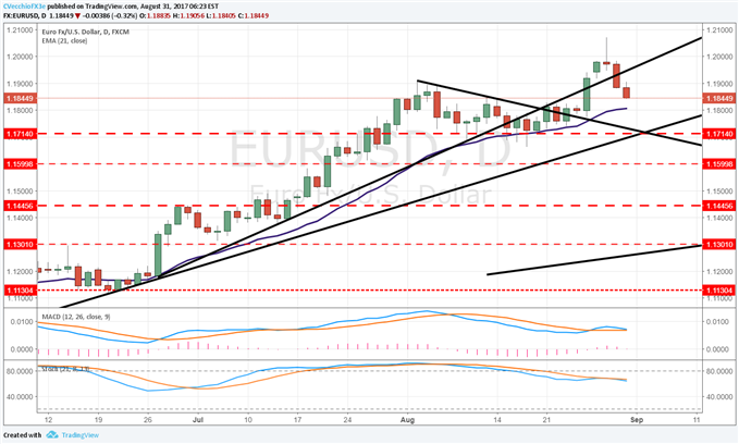US Dollar Reversal Gathering Pace - Key Levels to Watch
