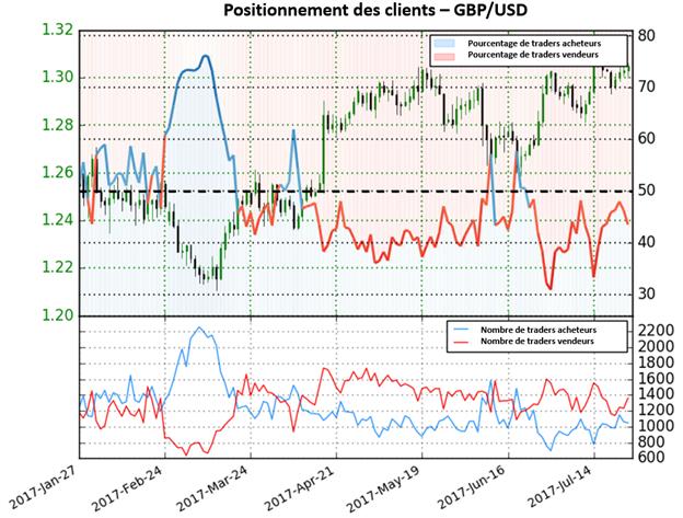Le GBP/USD donne des perspectives mitigées selon le Sentiment