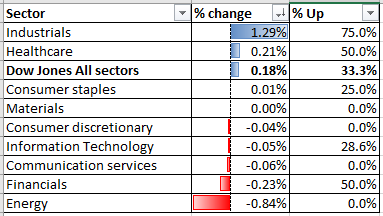 Dow Jones, previsioni settimanali Hang Seng: Eyeing Chinese Data, US Earnings