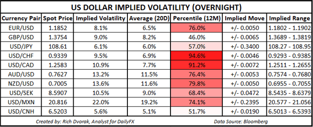 Grafik Harga USD Outlook Dolar AS Tersirat Volatilitas Kisaran Perdagangan NZDUSD AUDUSD EURUSD GBPUSD USDCAD
