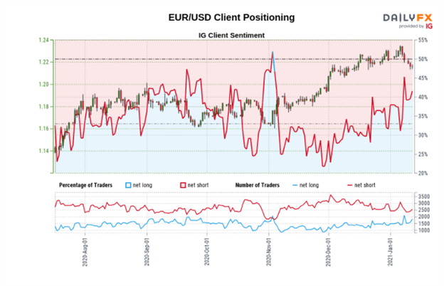 Euro Dollar Forecast: EUR/USD Stalls after Falling to Critical Support