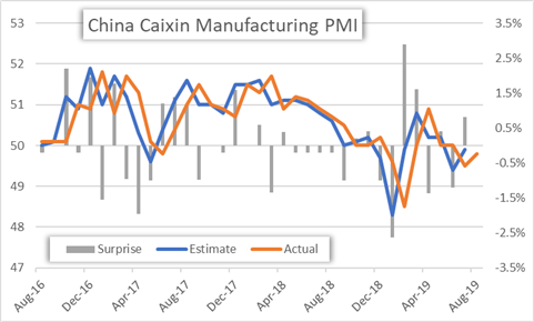 Историческая справка по производственному PMI Caixin в Китае