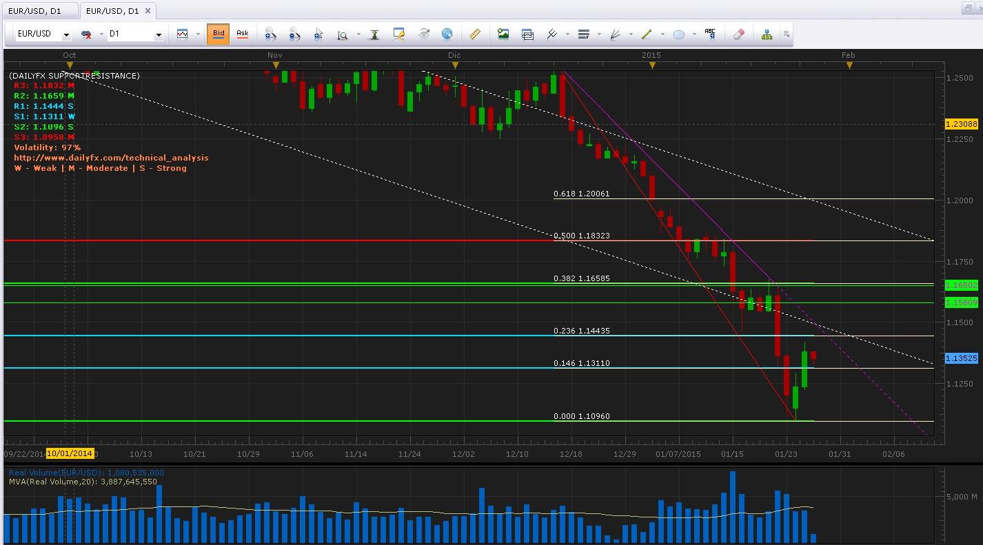 EUR/USD Análisis técnico: Muestra señales de retroceso y mira los 1.1443