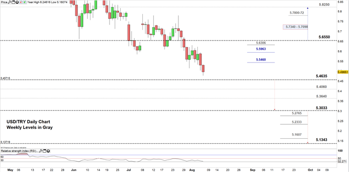 USDTRY price daily chart 07-08-19 Zoomed in