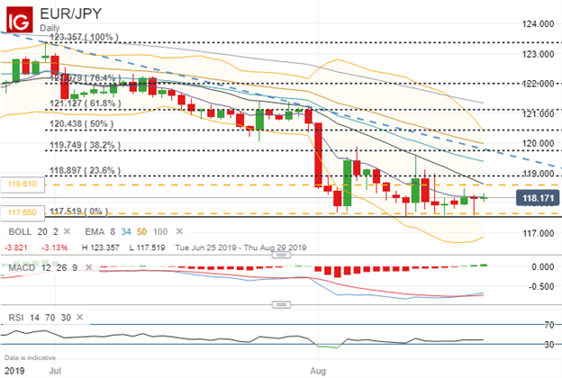 EURJPY Price Chart Technical Analysis