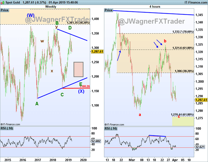 gold prices are stuck in an elliott wave triangle...prices are near a completion.