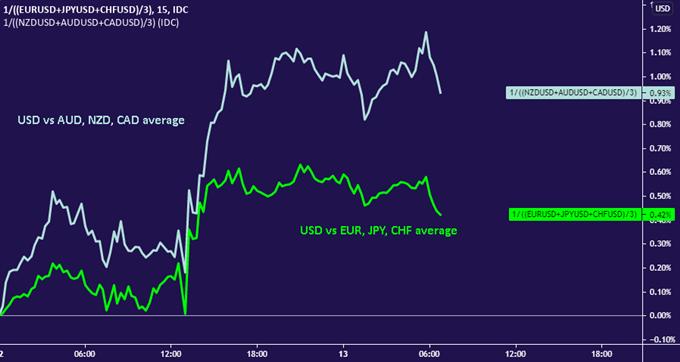 Pris i amerikanska dollar mot råvaruvalutor, euro, yen och schweiziska franc