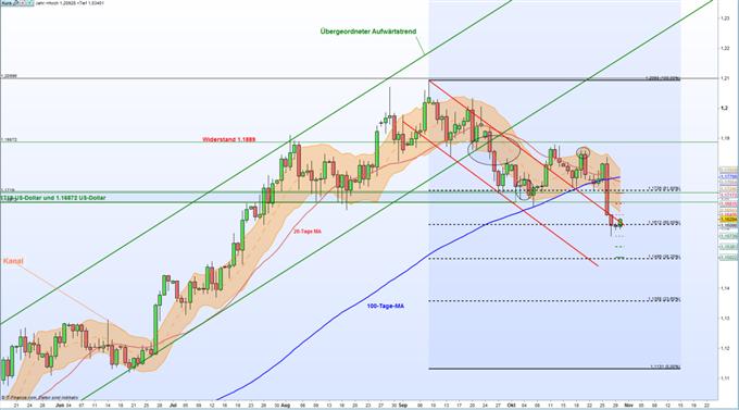 EUR/USD: Richtungsweisende Handelswoche steht bevor