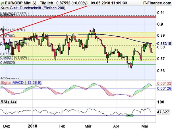 EUR/GBP: 200-Tage-Linie beendet Erholung