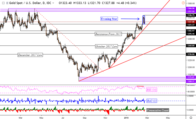 Gold Prices May Be Readying to Reverse 6-Month Dominant Uptrend