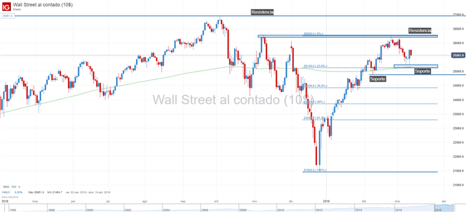 Gráfico técnico de Dow Jones