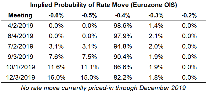 Top 5 Events: April ECB Meeting & EURJPY Price Outlook