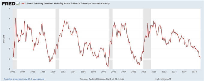 inverted yield curve graph