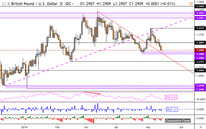 GBPUSD Near Turning Point on Brexit Talks, AUDUSD Faces Wage Data