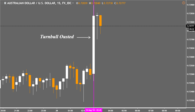 AUD/USD Turnbull Oust Reaction