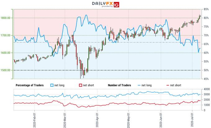 Gold Trader Sentiment - XAU/USD Price Chart - GLD Trade Outlook - GC Technical Foercast