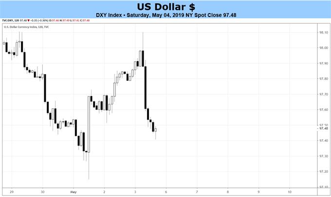 توقعات أسعار مؤشر الدولار الأمريكي، التحليل الفني لمؤشر الدولار الأمريكي، مخطط أسعار الدولار الأمريكي، مخطط الدولار الأمريكي، سعر الدولار الأمريكي