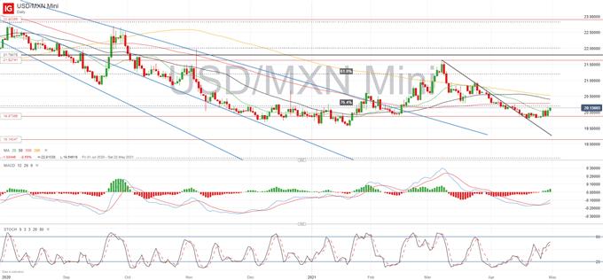 USD/MXN Underpinned by Rising Yields
