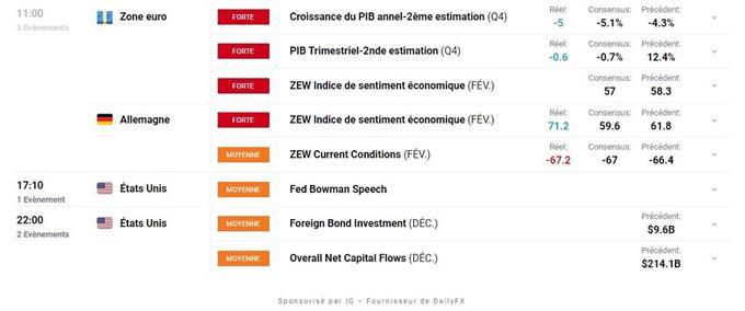 Bourse : un climat toujours favorable – XAG/USD : l'argent métal consolide dans un range