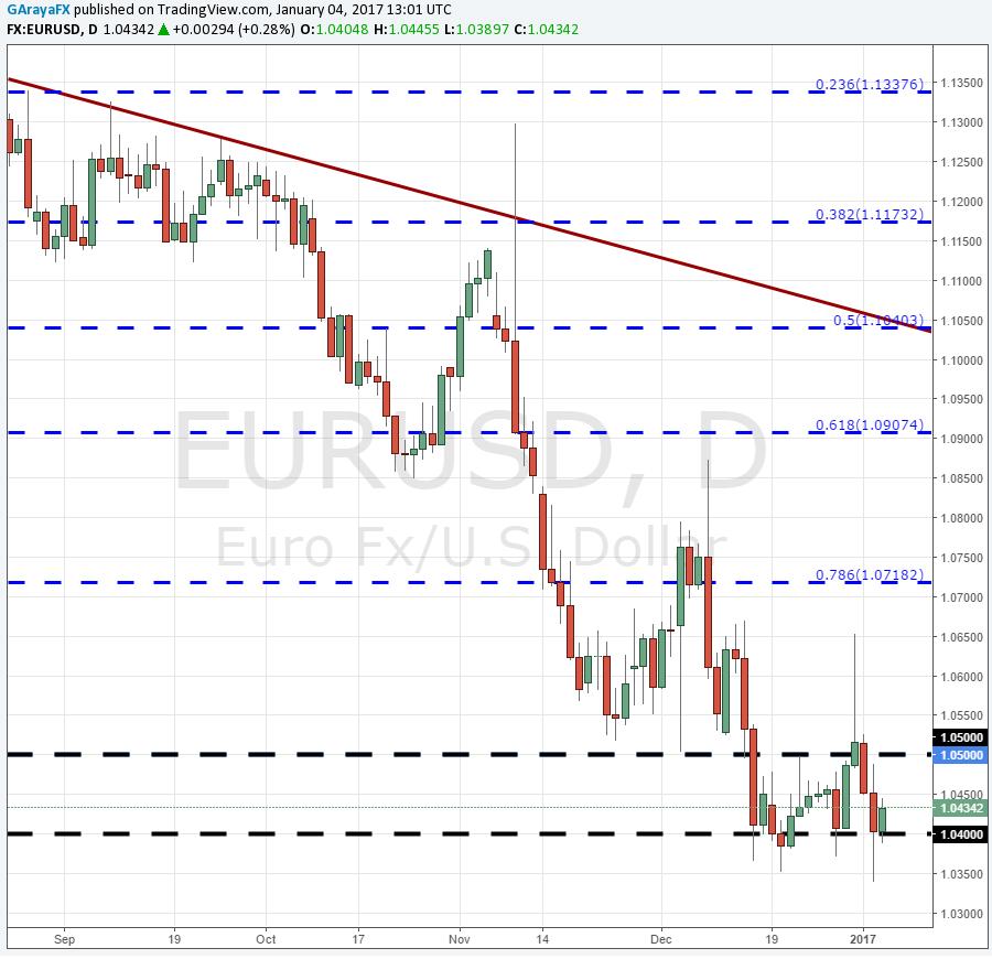EUR/USD rebota desde los 1.040 ante nuevo incremento en el IPC de la UE.