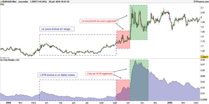 Illustration de l'indicateur ATR pour mesurer la volatilité d'un cours