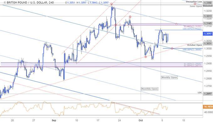 GBP/USD Price Chart - 240min
